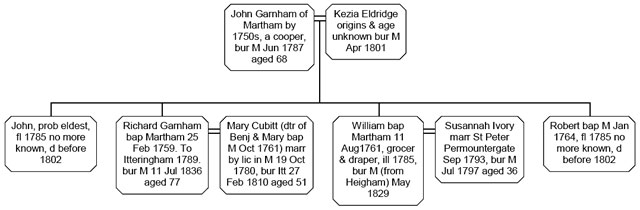 Fig. 1 John Garnham of Martham and his immediate family