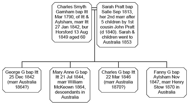 Fig. 4 Charles Garnham's family